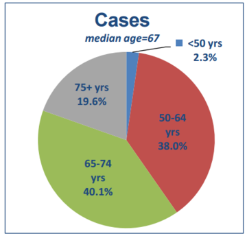 Cases of prosate
