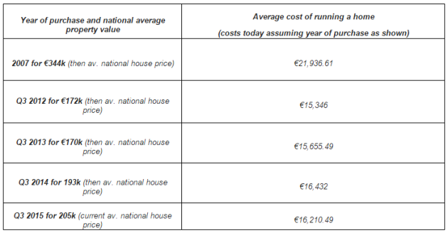 average house price