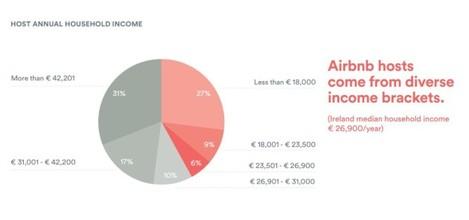 air income