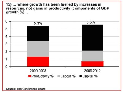 saudi-arabias-growth-has-been-fueled-by-increased-resources-not-by-increased-productivity