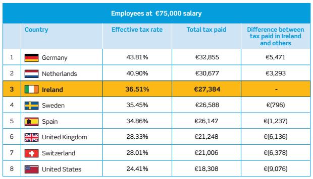 tax rates