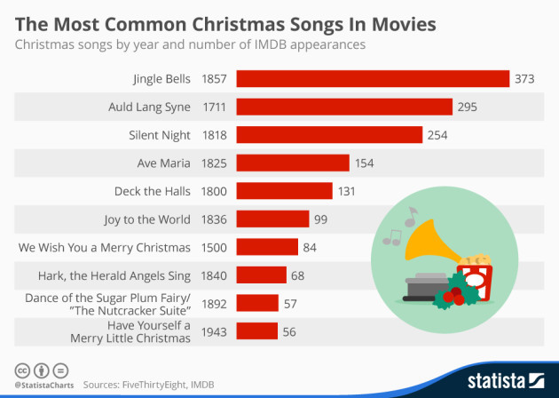 This chart shows the most commonly used Christmas songs in