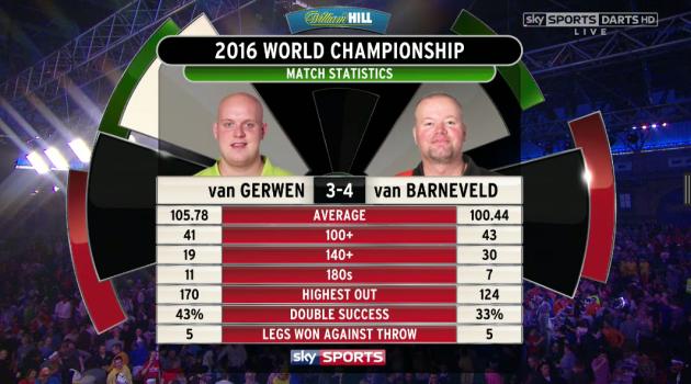 Barney Van Gerwen Stats