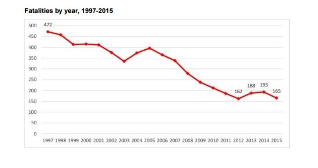 RSA fatalities