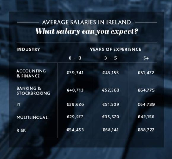 The top five highest-paying business jobs in Ireland are