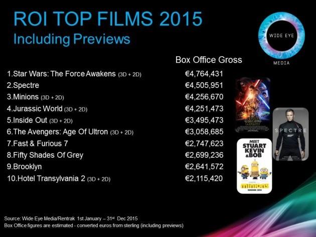 ROI Top 10 2015