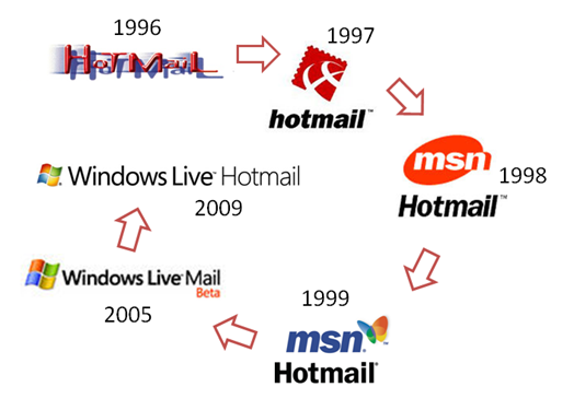 Hotmaillogohistory2_364D6EF4