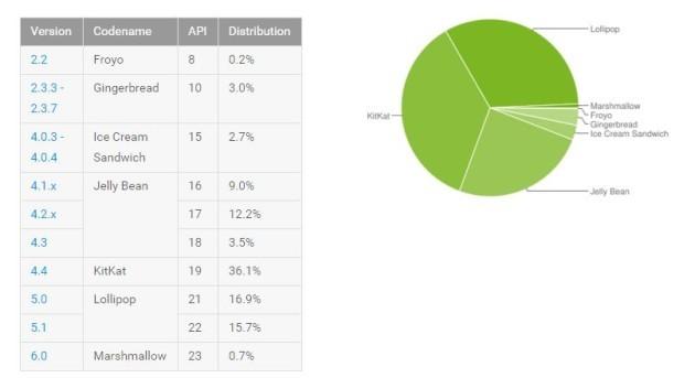 Android breakdown