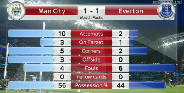 Man City Everton stats