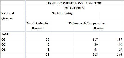 socialhousingcompletions2015