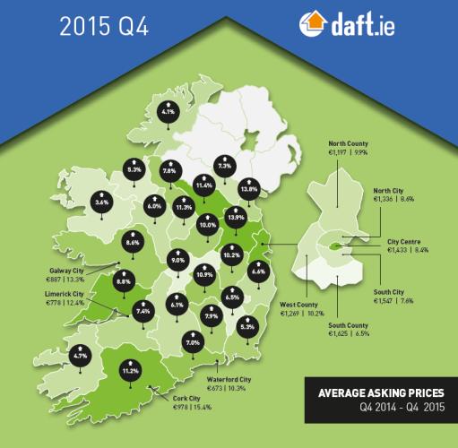 Daft Nationwide Statistics