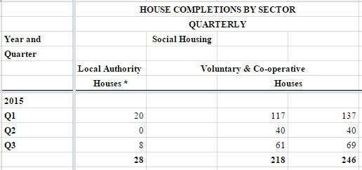 socialhousingcompletions2015