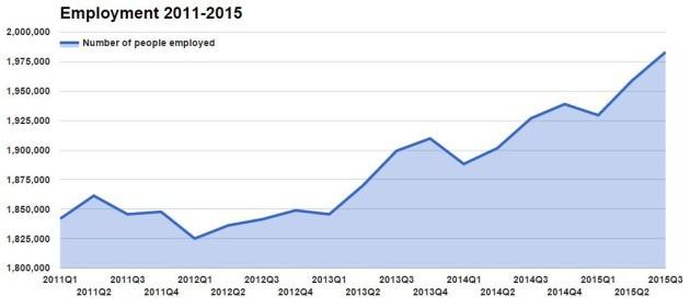 employment20112015