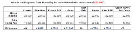political income 25000