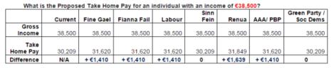 political income 38500