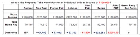 political income 120000