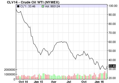 oil price chart 26 feb