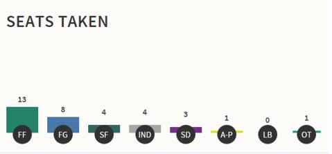 parties 8.37