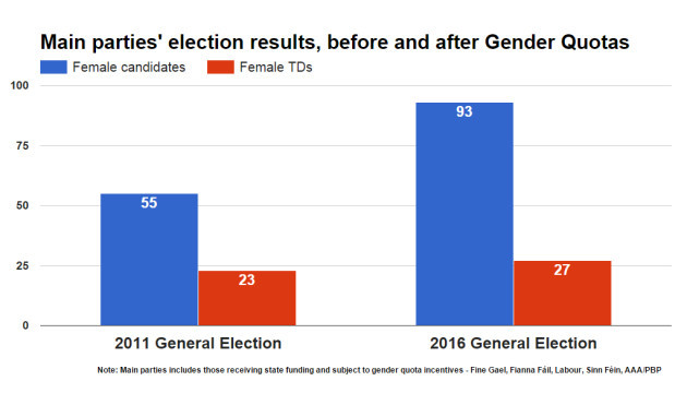 genderquotas2