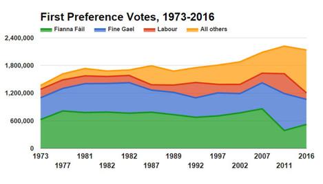 votes1973_2016