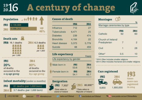 1916,infographic,for,web,150,dpi2