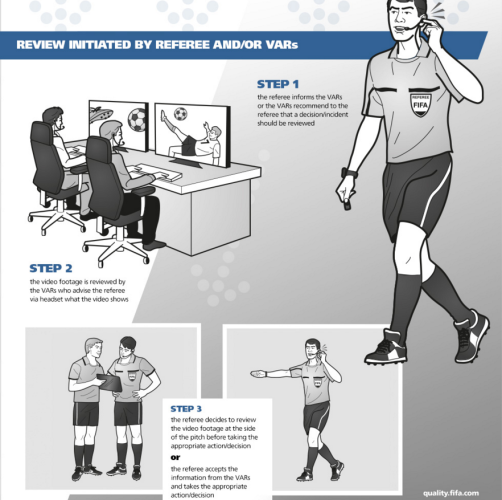 Fifa video technology