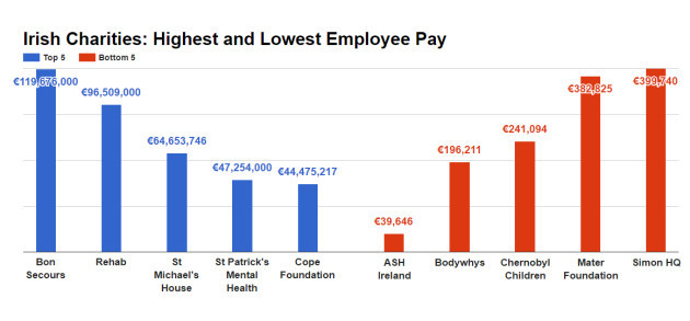 REVEALED: The charities with CEOs still earning more than