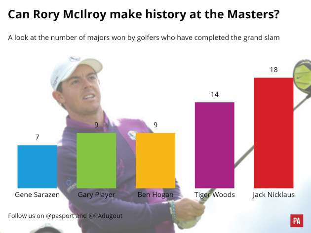 Golf - Grand Slam masters graphic
