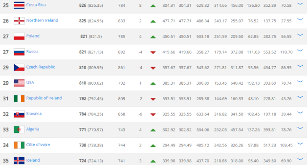 Fifa Rankings April 16