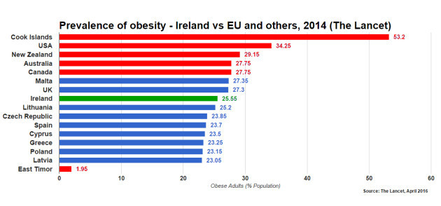 top most obese countries