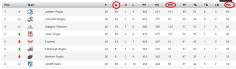 pro12 table 2 to go