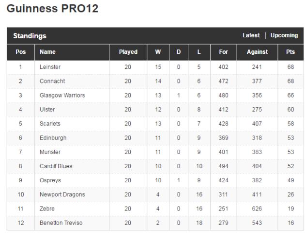 As it happened: Treviso v Connacht, Munster v Edinburgh