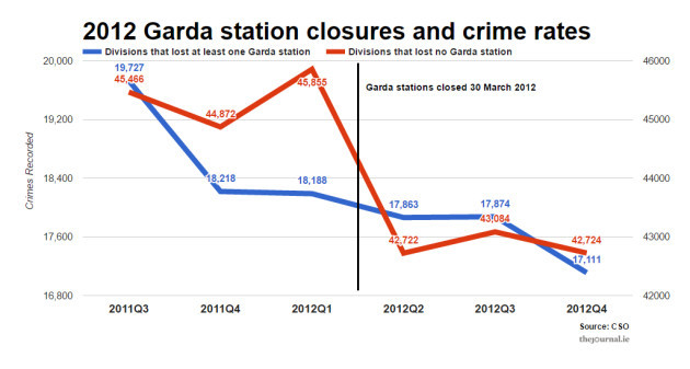 FactCheck: Has crime actually increased since all those