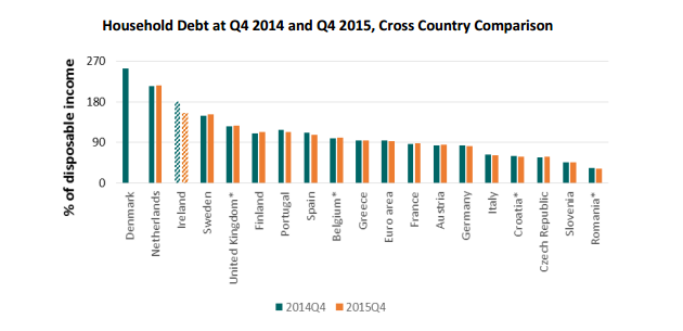 Household Debt at Q4 2014 and Q4 2015, Cross Country Comparison
