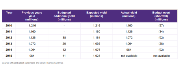 Excise receipts - Expected versus actual yield 1