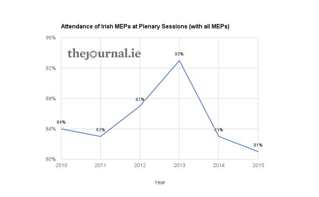 MEP attendance - 1