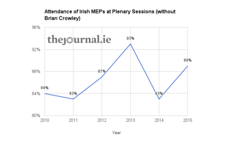 MEP attendance - 2