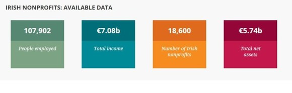 A database listing all charities and other non-profits' finances