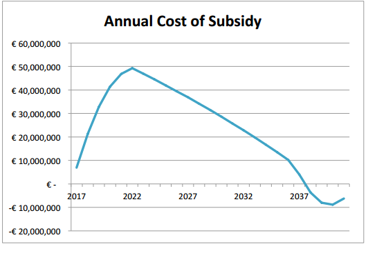solar subsidy isea estimate