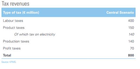 solar kpmg tax revenues