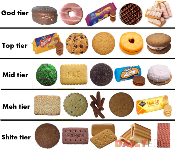 The Definitive Dailyedgeie Hierarchy Of Irish Biscuits The Daily Edge