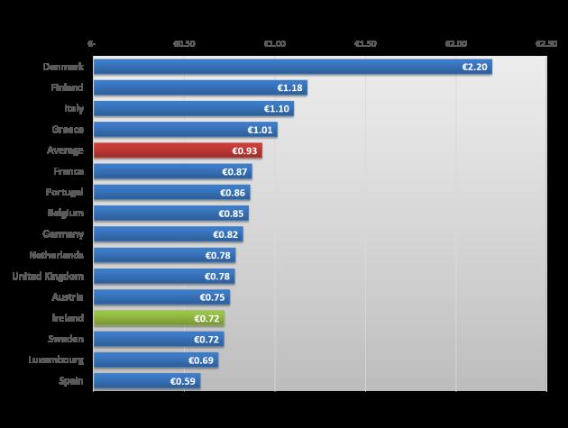 EU Pricing Comparison (web version)