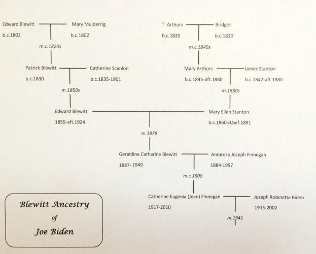 Blewitt Family Tree of Joe Biden (1)