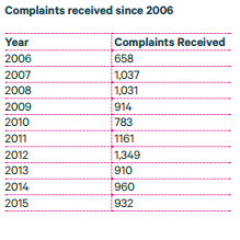 data commissioner complaints