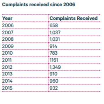 data commissioner complaints