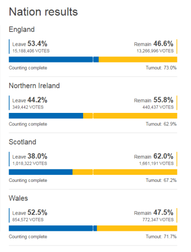 Brexit: How the major cities voted · TheJournal ie