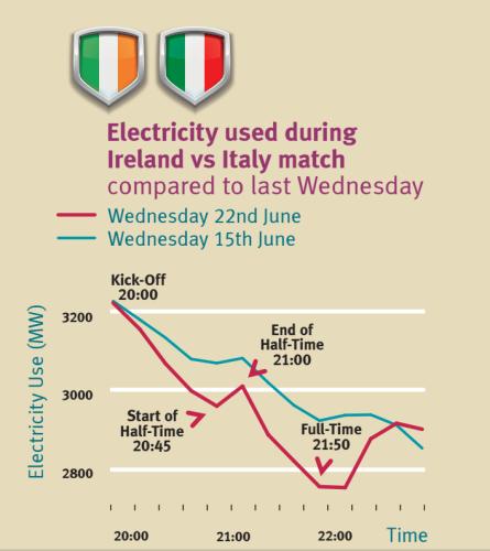 Eirgrid energy graph