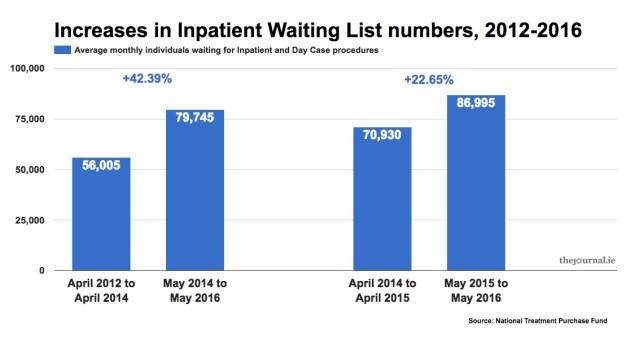 waitinglistsIPDC12_16