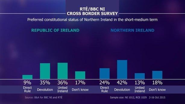 RTE BBC border