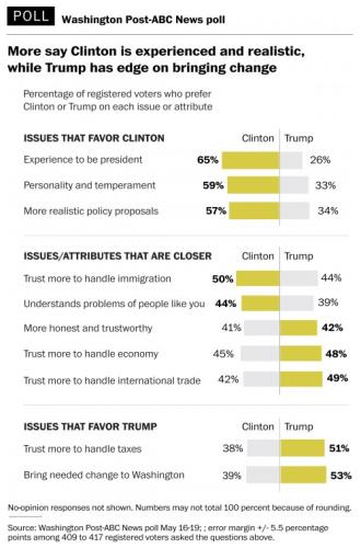 Poll attributes Trump Clinton